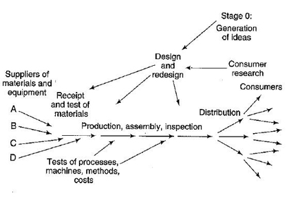 Value-Stream-Mapping-Symbols-from-Deming