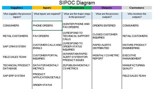 SIPOC TEMPLATE EXAMPLE COMPLETED